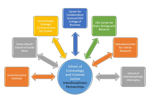 CRIMINOLOGY: AN INTERDISCIPLINARY FIELD